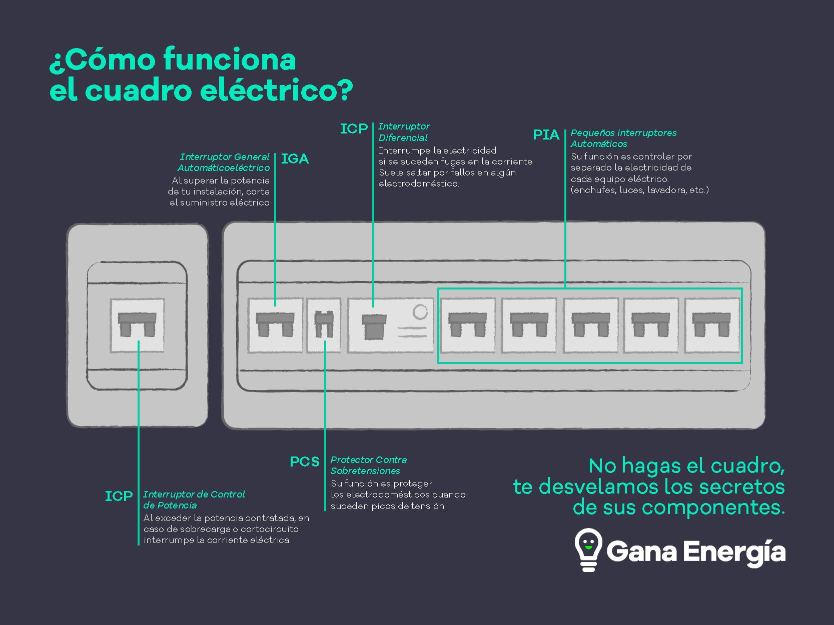 cuadro electrico de una vivienda